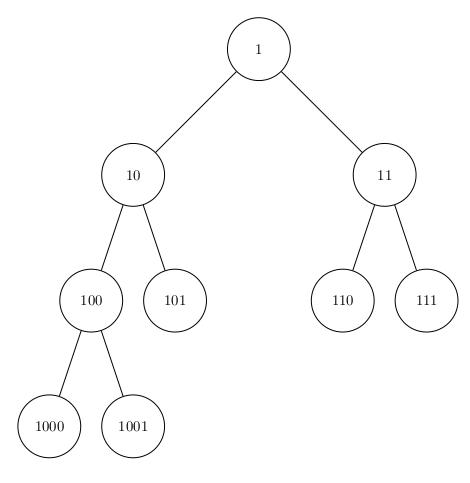 Numérotation Binaire avec deux noeuds supplémentaires