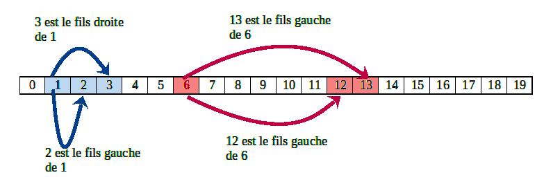 Numérotation des noeuds d'un AB