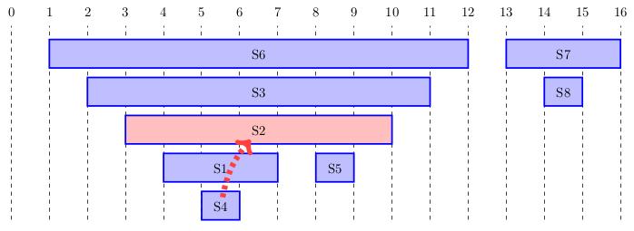 Arc S4 vers S2