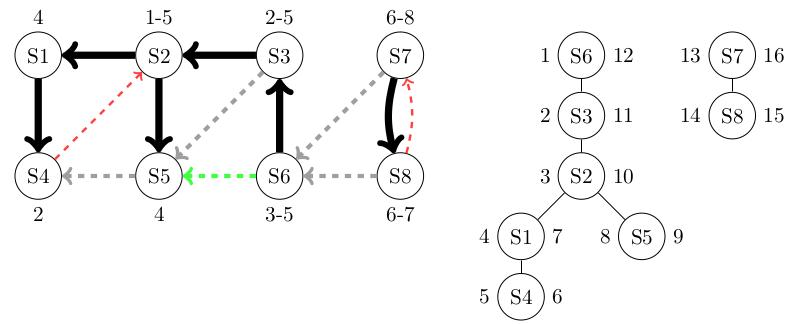 Exemple d'un arc avant