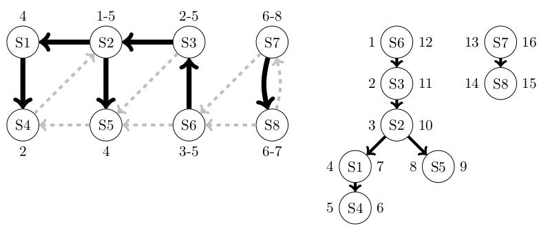 Arcs de liaison et Arbre