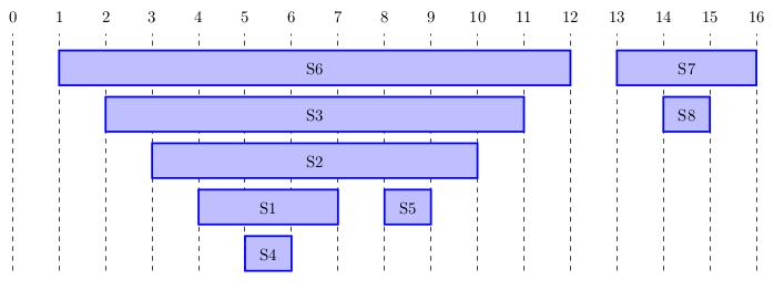 Graphique montrant les dates des sommets