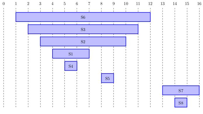 Graphique montrant les dates de découverte des sommets