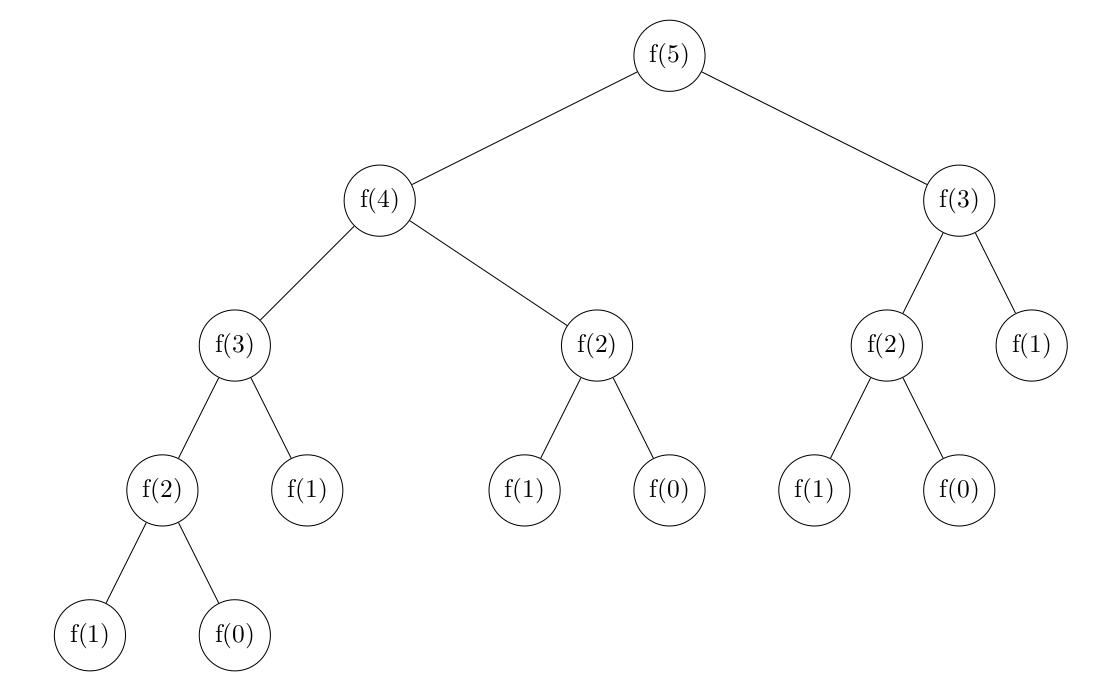 L'arbre d'appel de f(5)