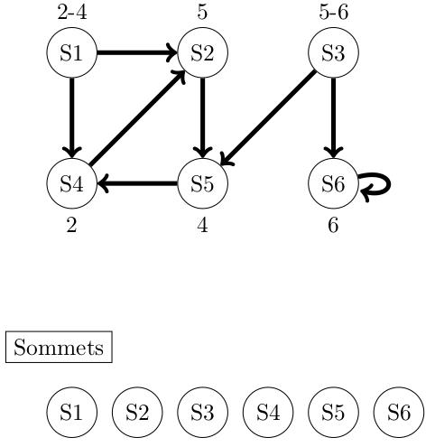 Graphe de l'exercice 9
