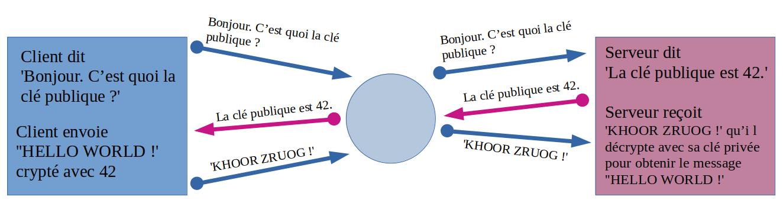 principe du chiffrement asymétrique