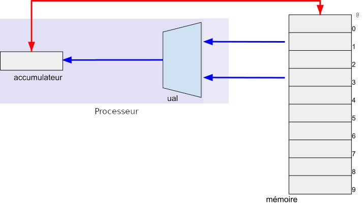 https://gitlab-fil.univ-lille.fr/diu-eil-lil/portail/raw/master/bloc3/archi/m10-0.png