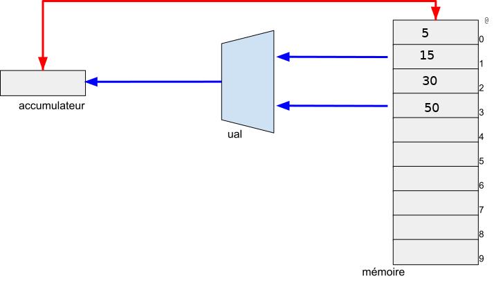 Enoncé de l'exerice : les mémoires contiennent @0(5)-@1(15)-@2(30)-@3(50)