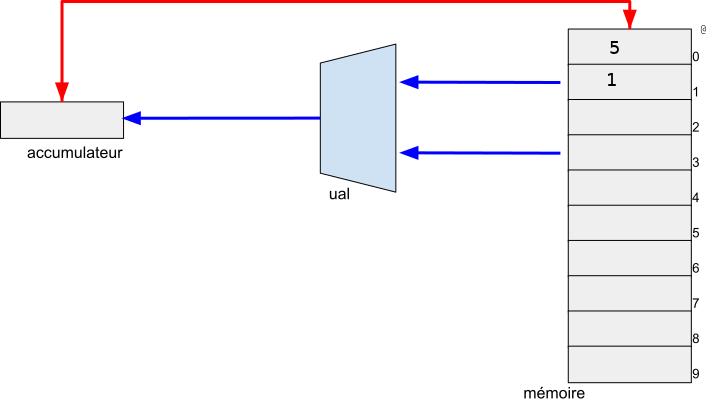 Enoncé de l'exerice : les mémoires contiennent @0(5)-@1(1)