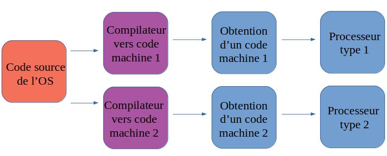 OS avec compilateur