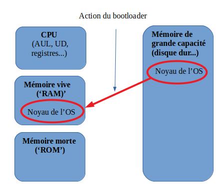 Le bootloader provoque la mise en mémoire vive du noyau de l'OS