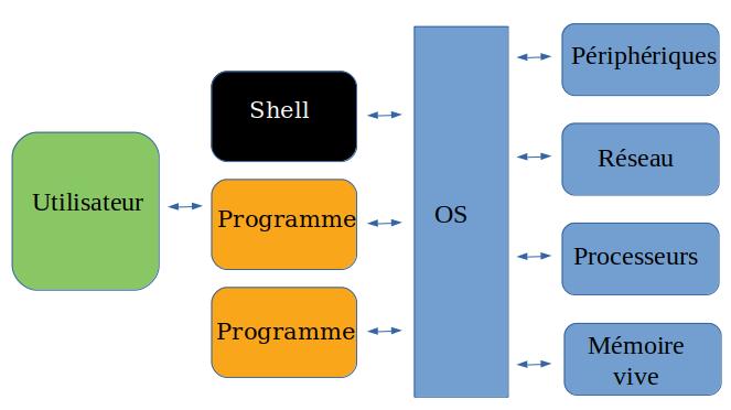 Utilisateur - Shell - Kernell