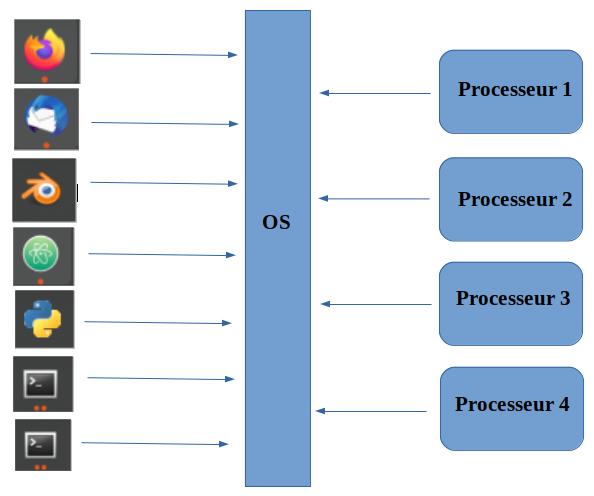 Trop de programmes pour 4 processeurs