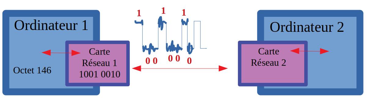 Principe de la communication : Ordinateur 1 - Carte réseau 1 - Carte réseau 2 - Ordinateur 2