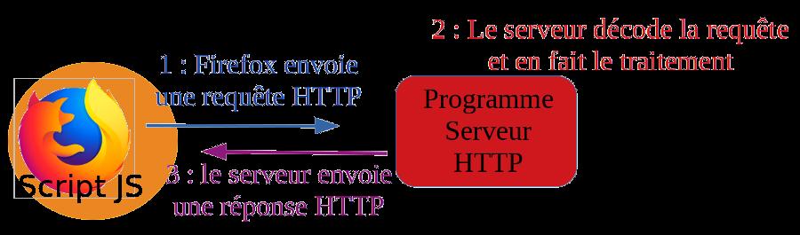JS modifiant le HTML côté CLIENT