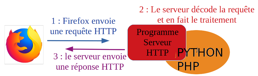 JS modifiant le HTML côté SERVEUR