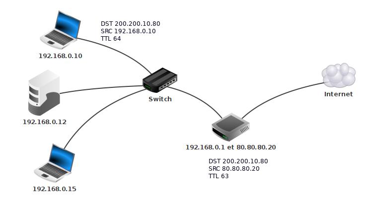 Un réseau privé