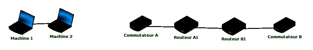 Communication entre deux réseaux