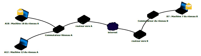 La communication entre deux réseaux distincts passe par un routeur