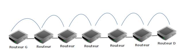 Visualisation du pire des cas : 7 routeurs en lignes