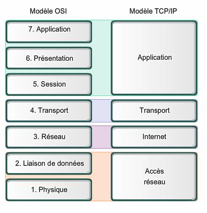 Comparaison des couches du modèle ISO et du modèle TCP / IP