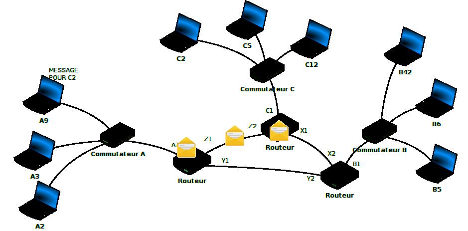 Exemple de réseaux avec des réseaux ABCZ et les machines associées