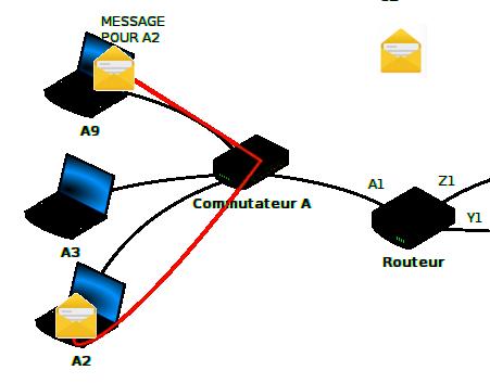 Communication entre deux machines du même réseau