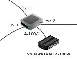 Le routeur A-100-1 initialement