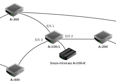Visualisation du réseau avec les infos de la table