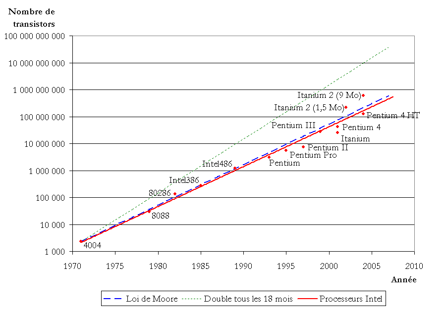 Courbe montrant l'évolution du nombre de transisors dans un ordinateur au fil du temps