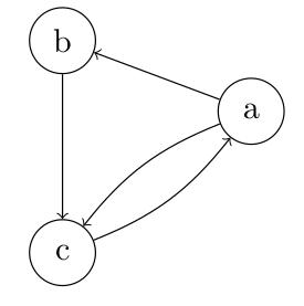 le graphe orienté composé des sommets abc