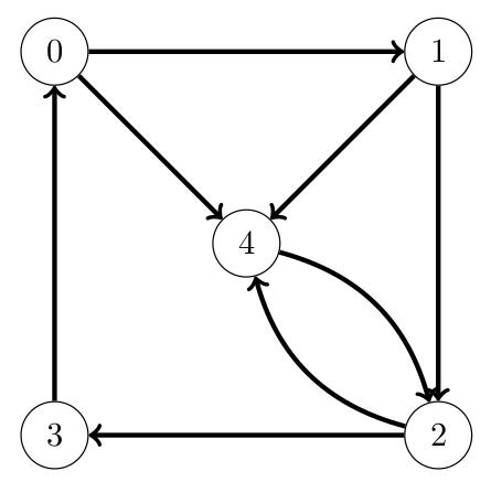 Graphe orienté
