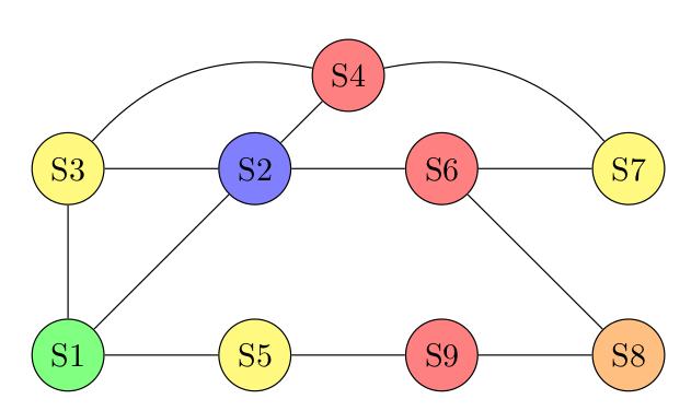 Graphe Pacman