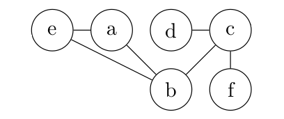 Graphe q10