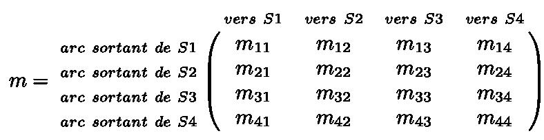 Allure d'une matrice d'un graphe orienté