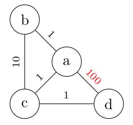Modification du graphe non orienté