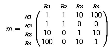 Matrice du réseau OSPF