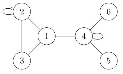 Graphe avec boucle