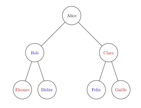 arbre des ancêtres, avec une signification différente sur la position gauche ou droite