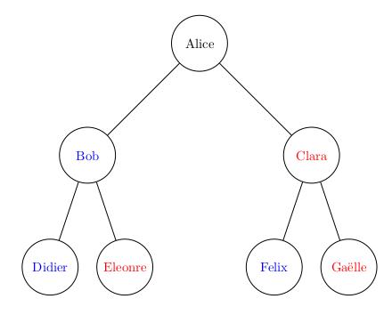 arbre des ancêtres
