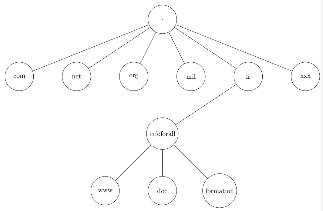 Domaines