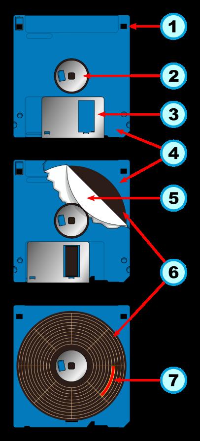 Une disquette en vision par couche