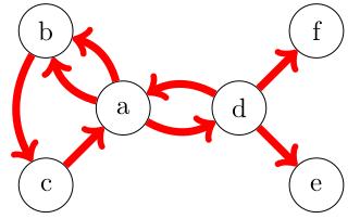 les arcs d'un graphe