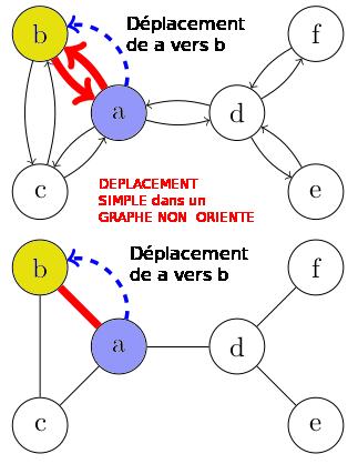 chemin simple sur un graphe non orienté