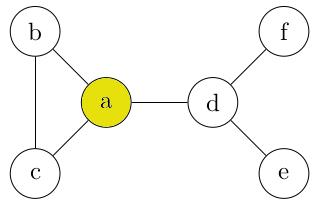 exemple de cycle