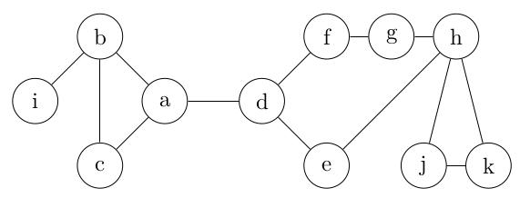 exemple de graphe simple