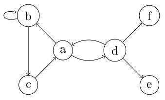 exemple de graphe simple orienté