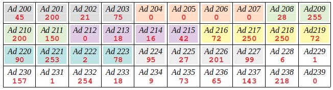 Mémoire avec groupement de 4 octets