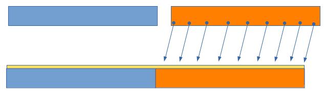 Déplacement des éléments de B