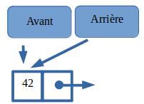 Insertion dans une file vide : Arriere et Avant pointe la même Cellule